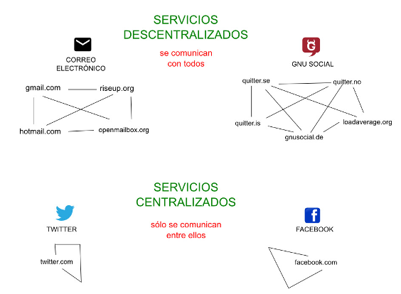 Un exemple de xarxes federades vs serveis centralitzats, cortesia de ElBinario